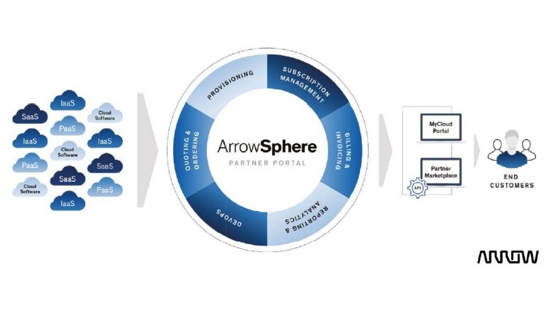 """""""Check Point's Managed Service Provider Program disponibilizado através da ArrowSphere"""""""