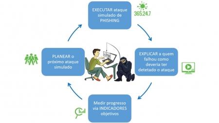 Por uma doutrina de sobrevivência em ciber segurança (Parte II)