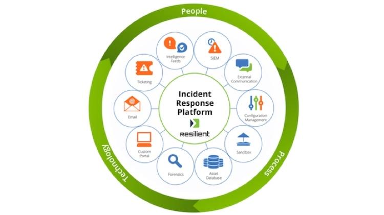 Preparar a gestão de resposta a incidentes com o IBM Resilient