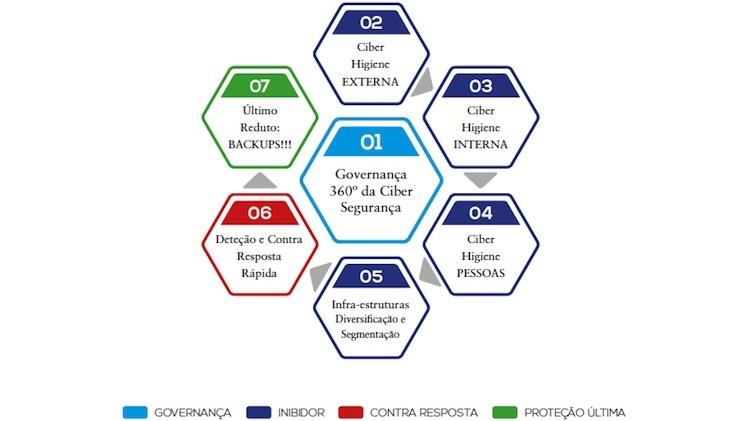 Por uma doutrina de sobrevivência em ciber segurança (Parte I)