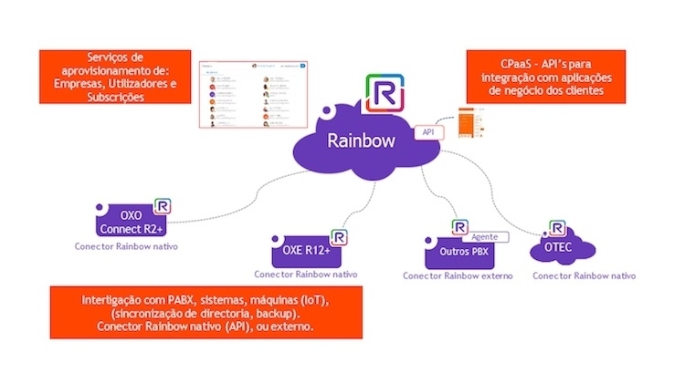 Alcatel-Lucent Rainbow